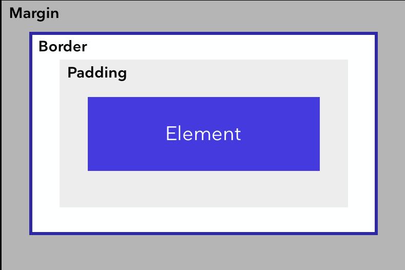 padding_and_margin.png